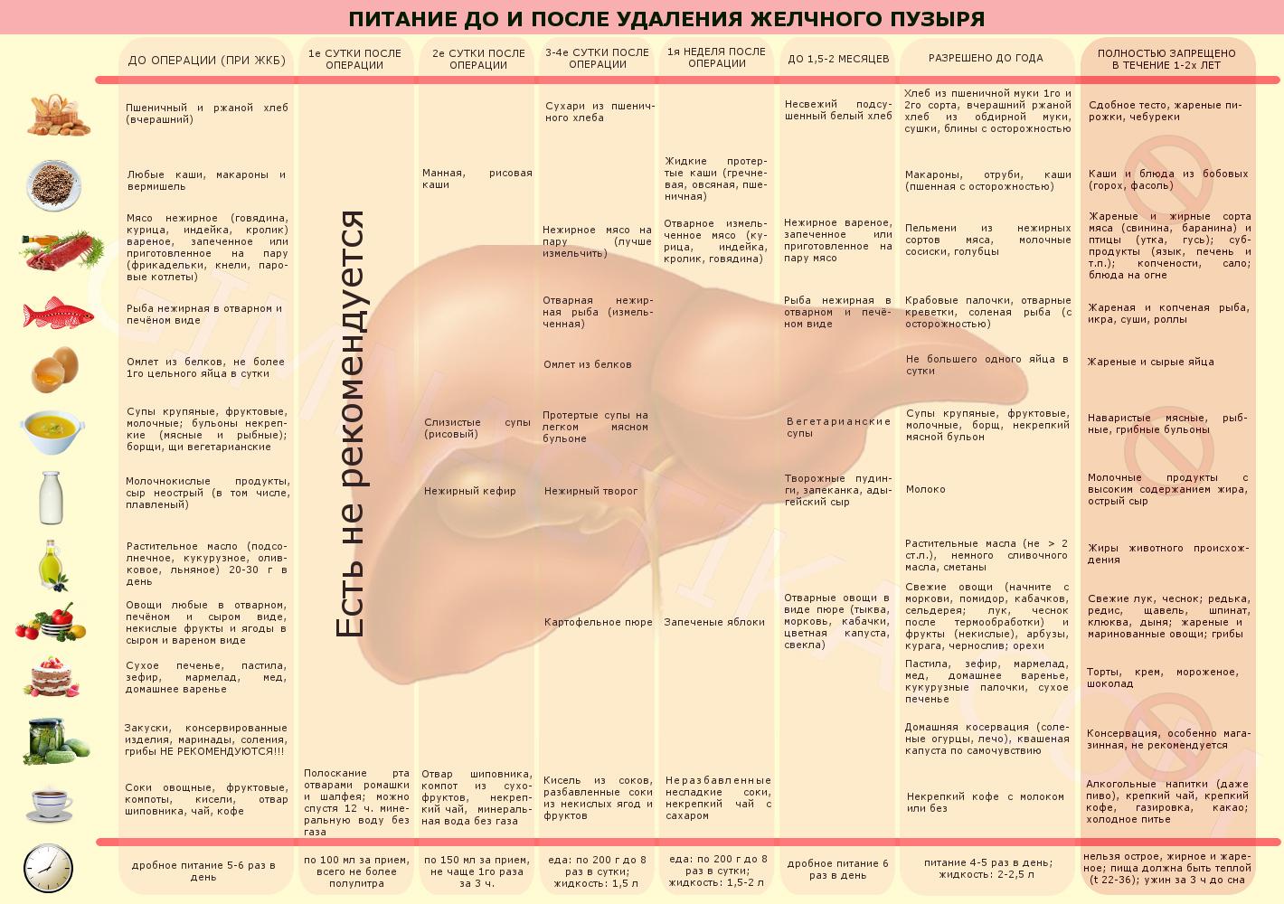 Что можно есть после холецистэктомии