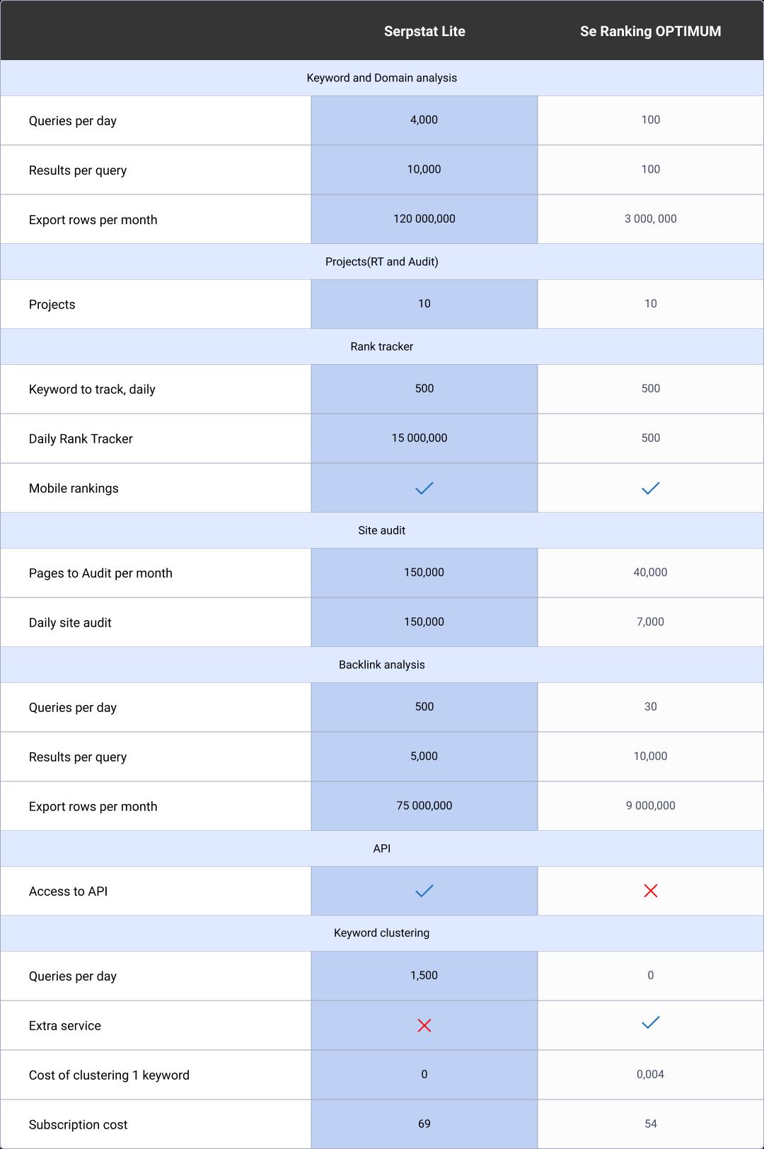 EN Serpstat vs SE Ranking 16261788483674