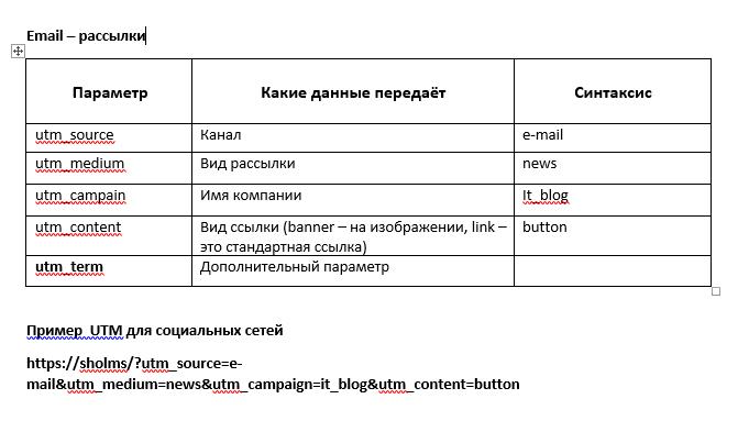 UTM-разметки для email-рассылки