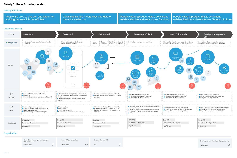 Составить Customer Journey Map мобильного приложения