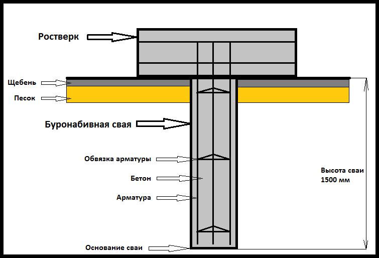 свайно плитный фундамент схема