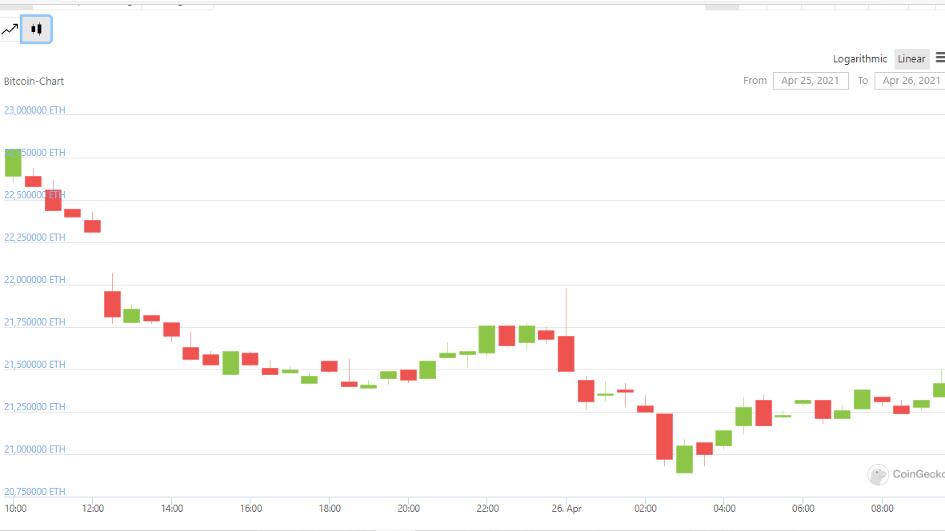 kryptowährungen oder forex 2021 wie man kryptowährung kurzfristig handelt