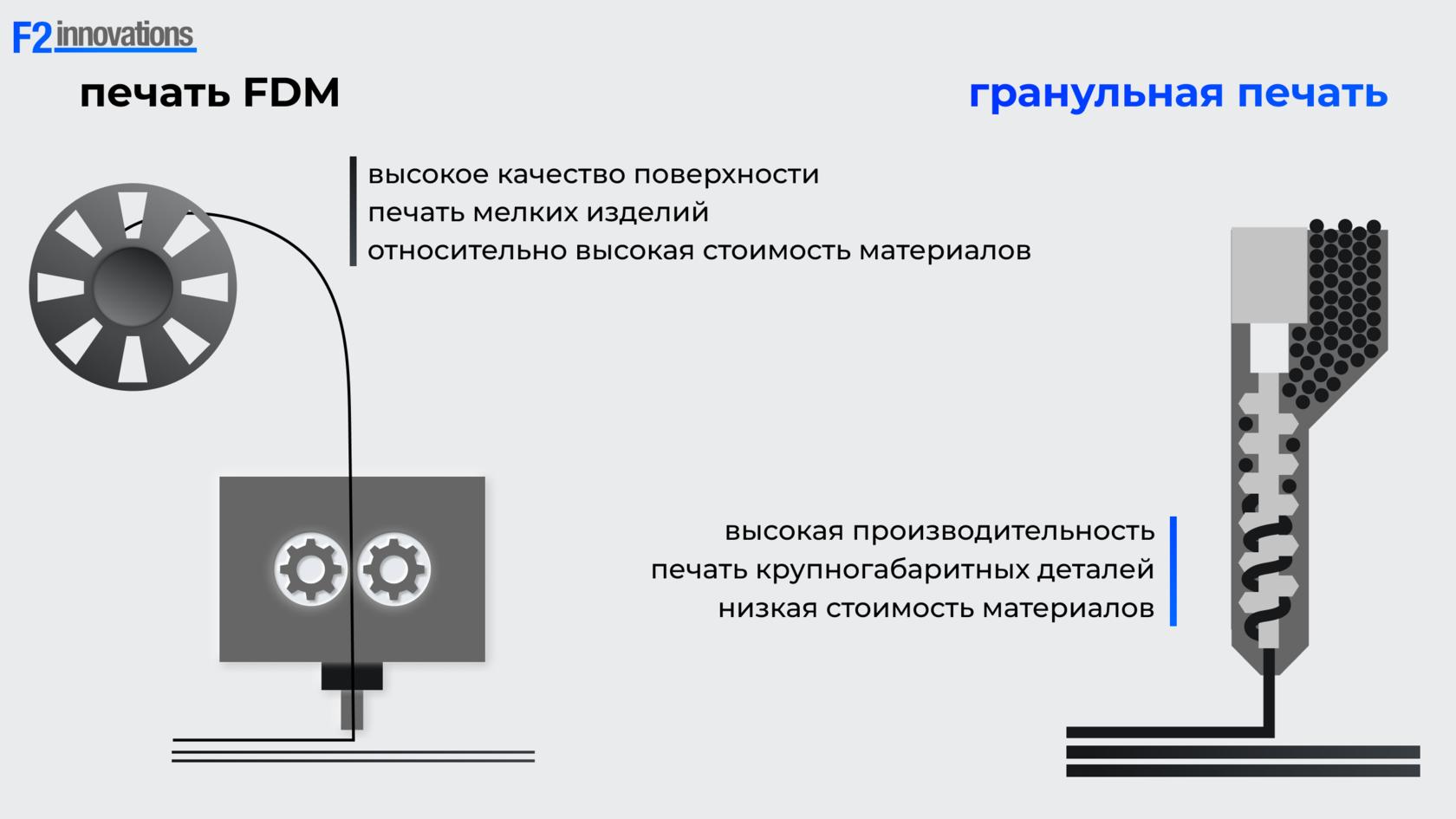 Технологии FGF И FDM/FFF