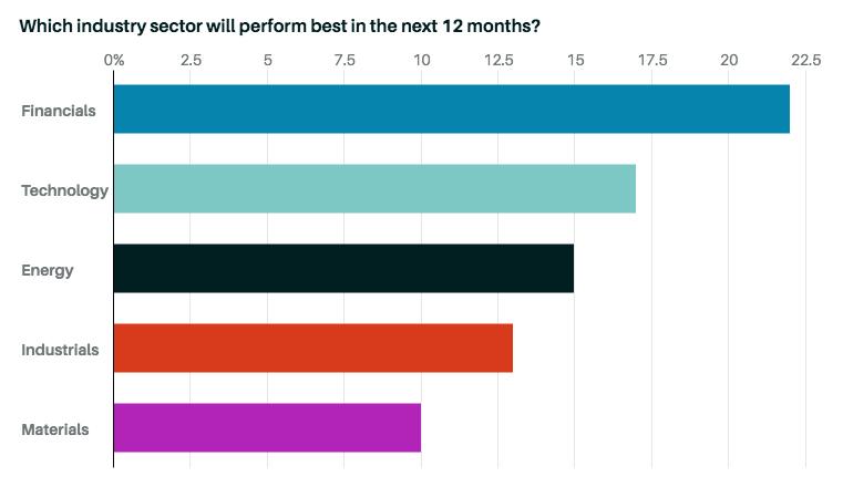 Лучшие сектора экономики в следующие 12 месяцев