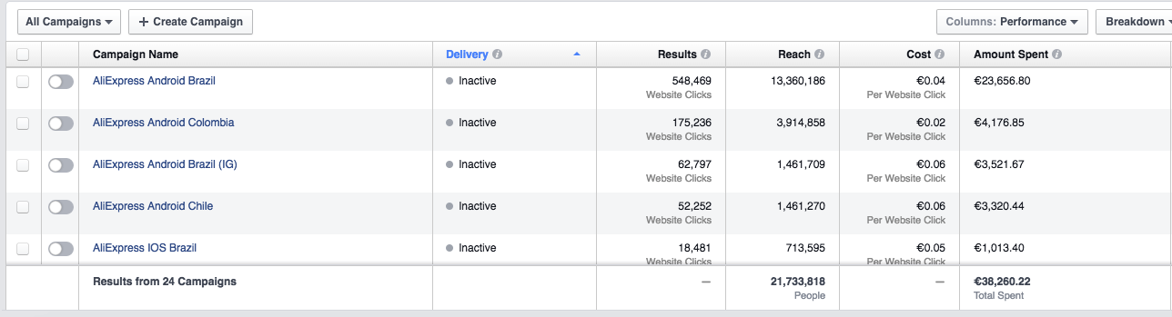 Кейс: $10 000 чистой прибыли с Facebook за две недели