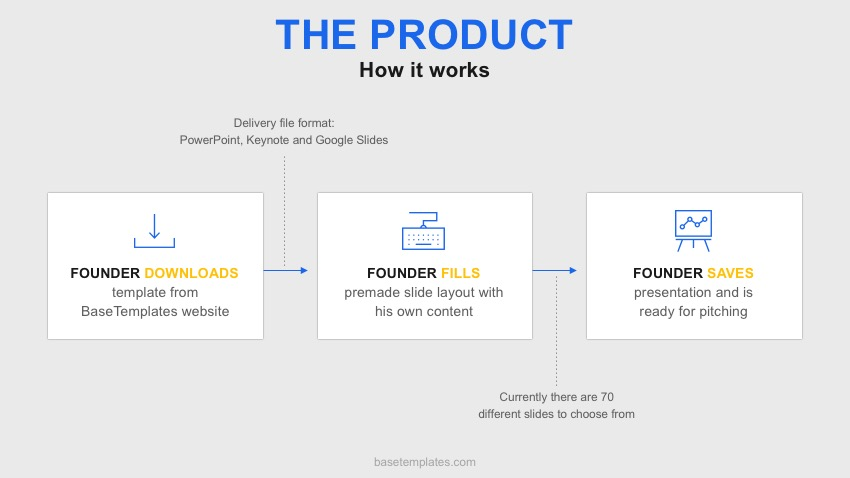 How To Design Pitch Decks For Seed Funding - Basetemplates