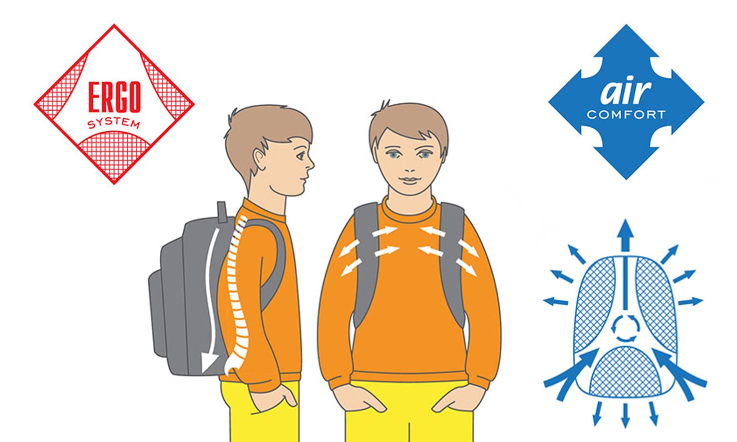 ортопедическая спина BIT4ALL, Система воздухообмена под спинкой рюкзака обеспечивают комфорт и безопасность для ребенка и взрослого