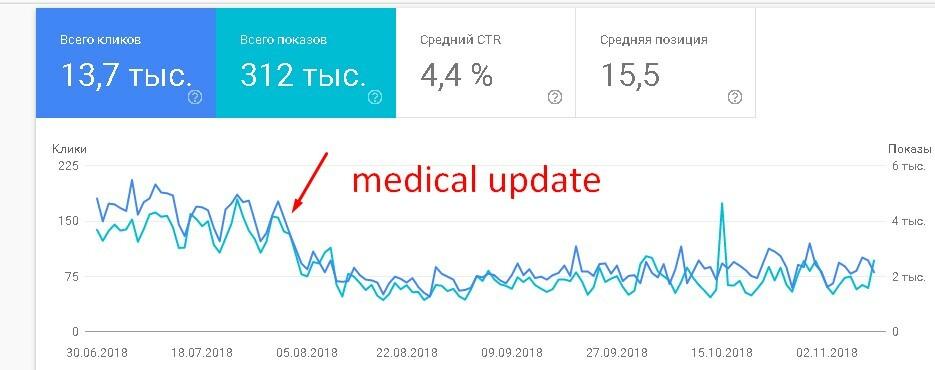 интернет-магазин БАД попал под medical update, падение трафика пошло в конце сентября 2018