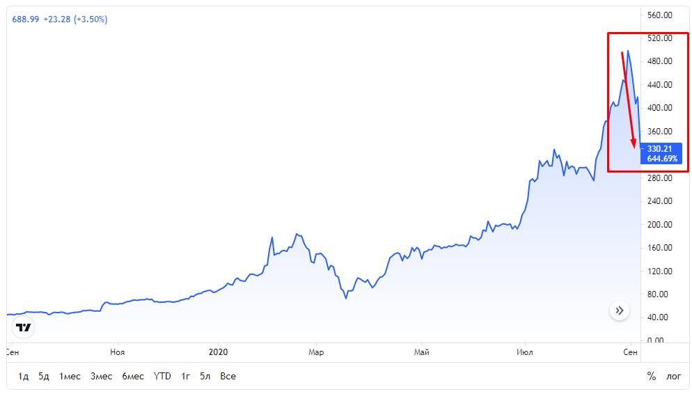 Падение цены акций на графике