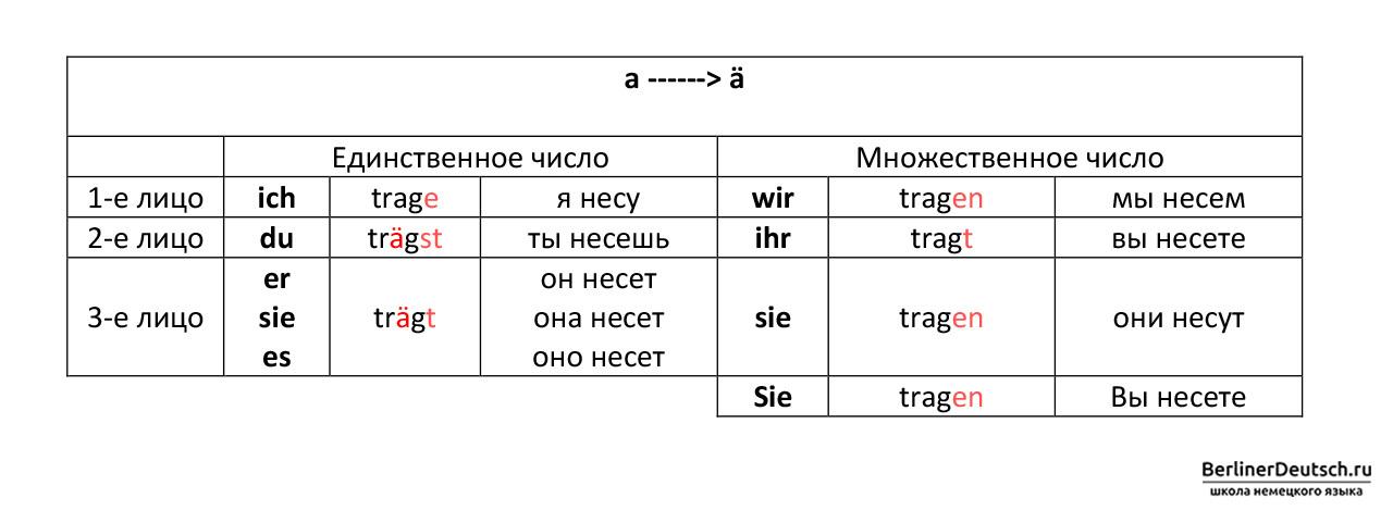 Таблица спряжения сильных глаголов 1 группы, которые меняют корневую гласную «a» на «ä» (а с умлаутом) при спряжении во 2 и 3 лице единственного числа, т.е. с местоимениями du (ты), er (он), sie (она), es (оно)