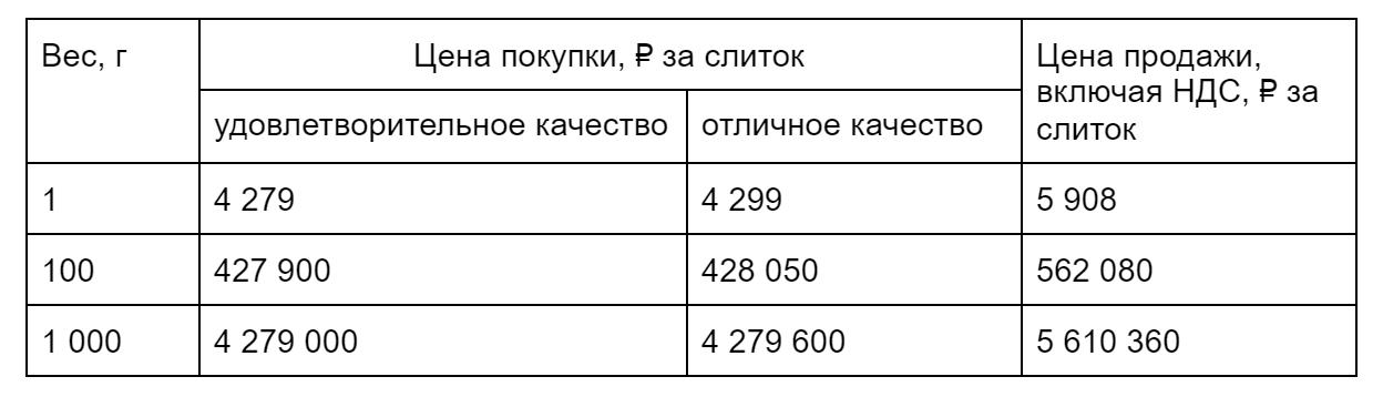 Стоимость золота в зависимости от качества и количества