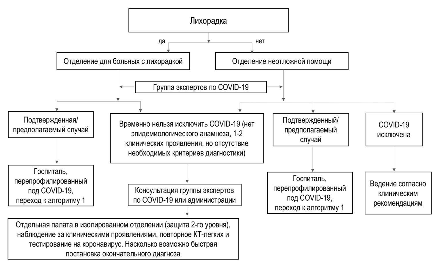 Алгоритм 2. Лечение неотложных сердечно-сосудистых заболеваний в регионах с низкой заболеваемостью COVID-19.
