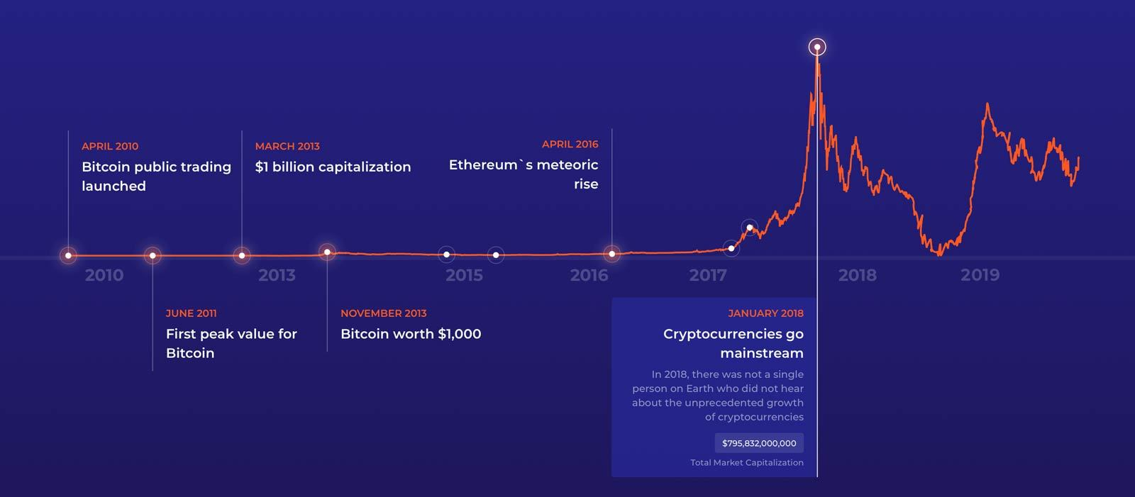 professzionális crypto trading platform bitcoin barrie