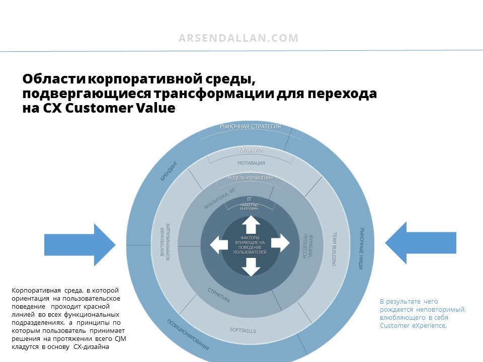 стратегия пользовательского опыта, cx-стратегия, цифровая трансформация, цифровизация, человекоцентричность, человеко-центричность, цифровая экономика, экономика опыта, cx-трансформация, servitization