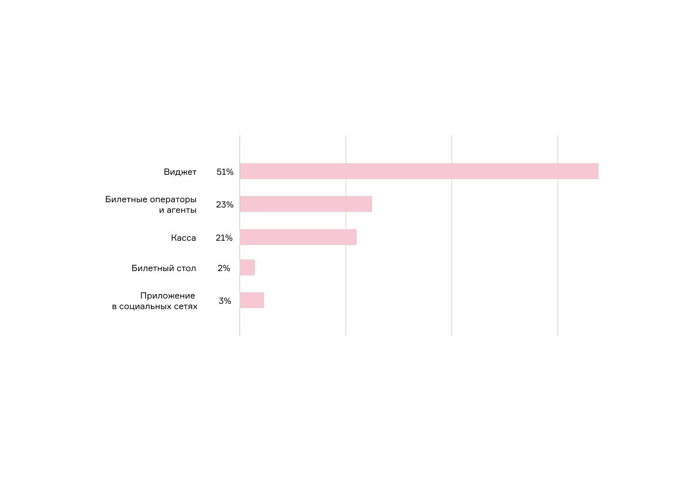 Распределение покупок билетов по каналам продаж, 2019 год