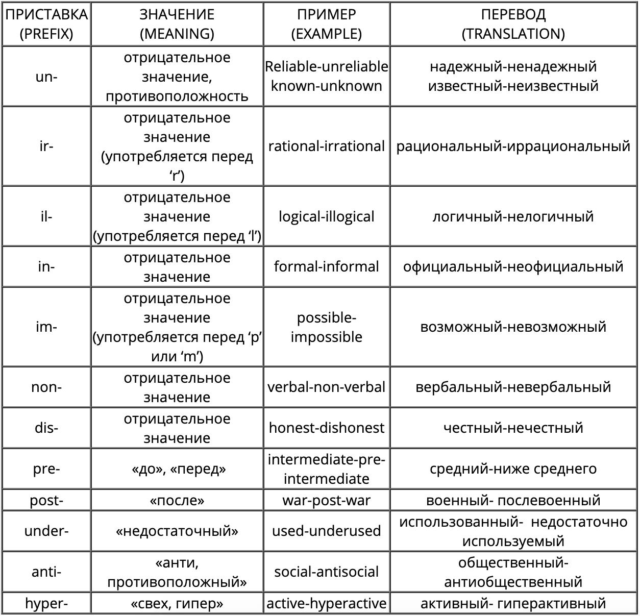 Префиксы прилагательных в английском языке.