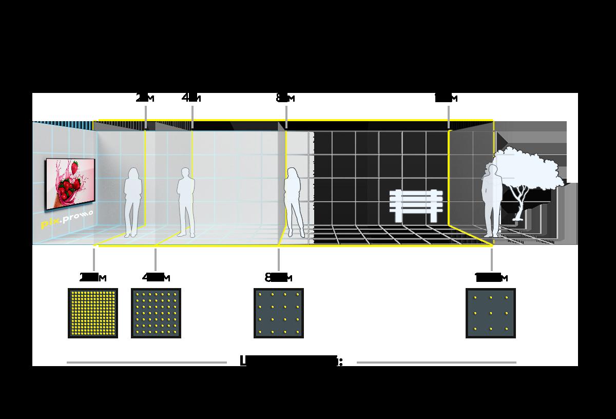 Зрительное восприятие, шаг пикселя, расстояние до зрителя