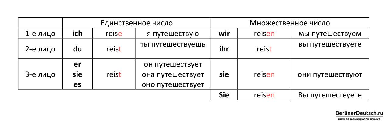 Пример спряжения глагола reisen