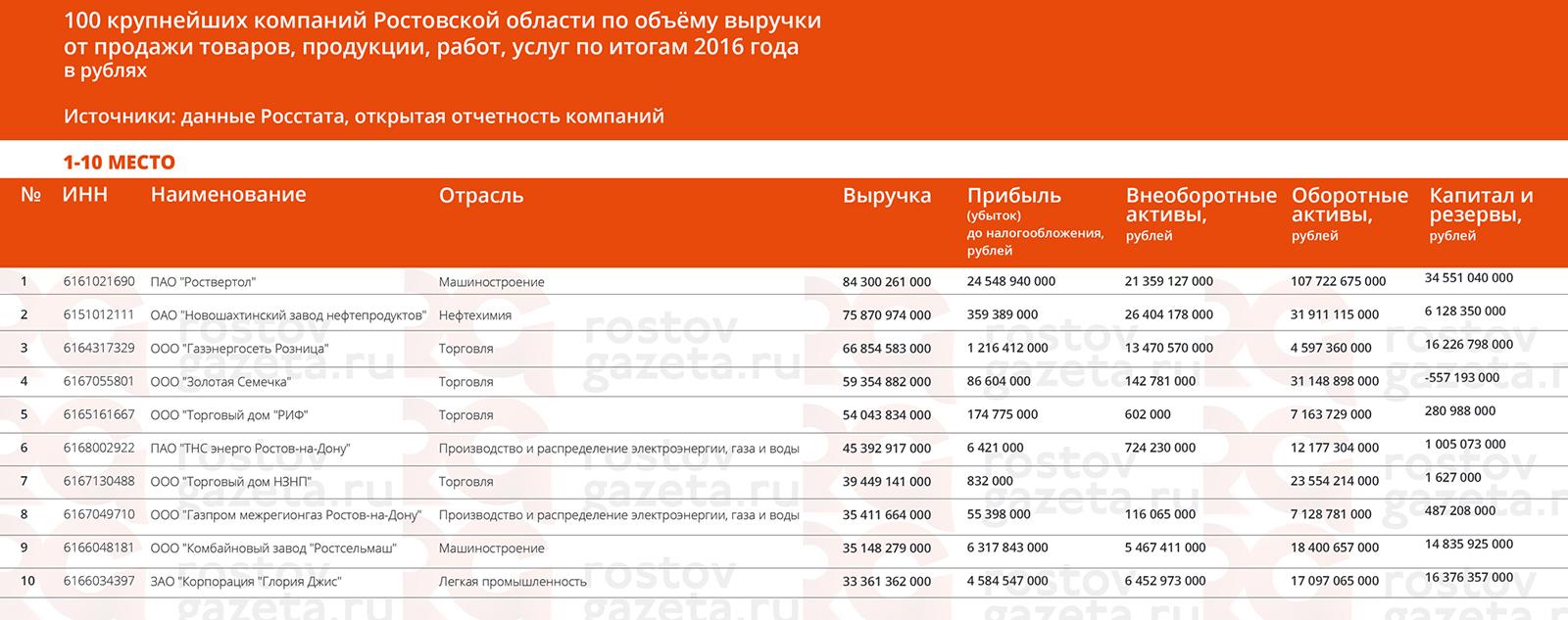 компании ростовской области список с контактами