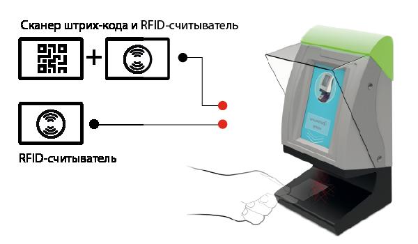 Валидатор производится в двух исполнениях — это может быть устройство со сканером штрих-кода и RFID-считывателем, либо же просто с RFID-считывателем