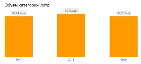 спрос на апельсиновый сок, РФ, 2017-2019, литры
