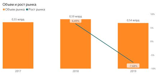 Производство соков РФ, 2017-2019, литры