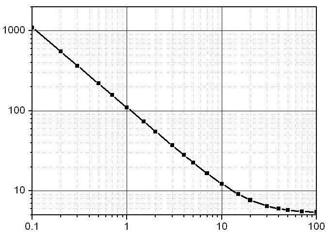 Figure 2. Laser channel calibration curve.
