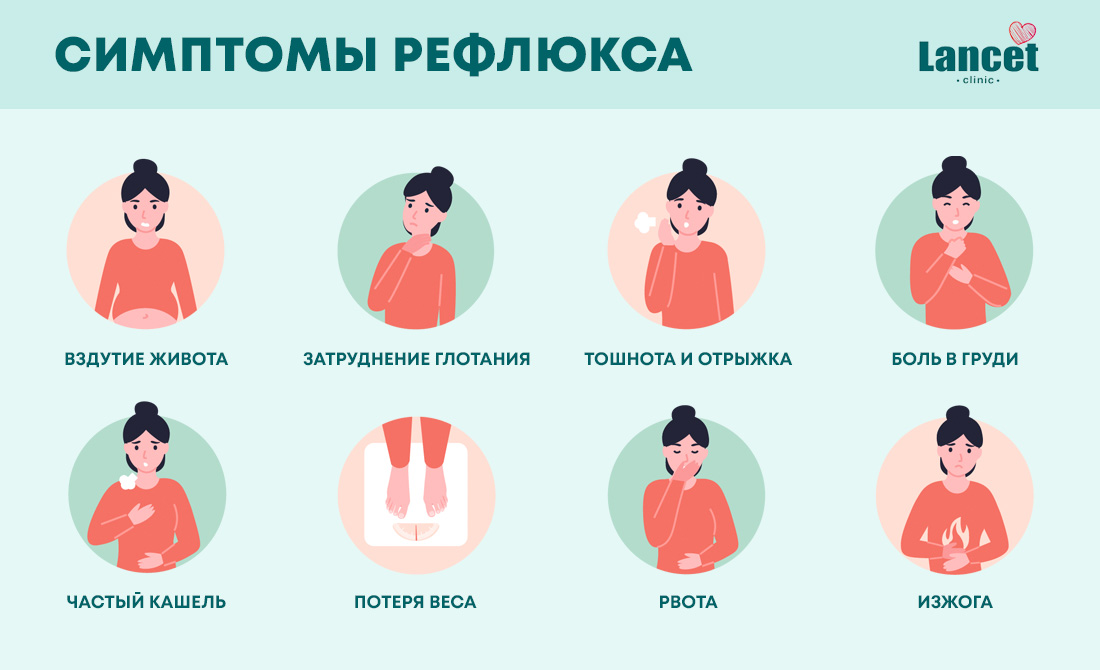 симптомы рефлюкса