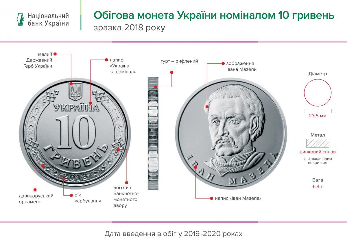 Новые монеты номиналом 10 гривен 2020 года