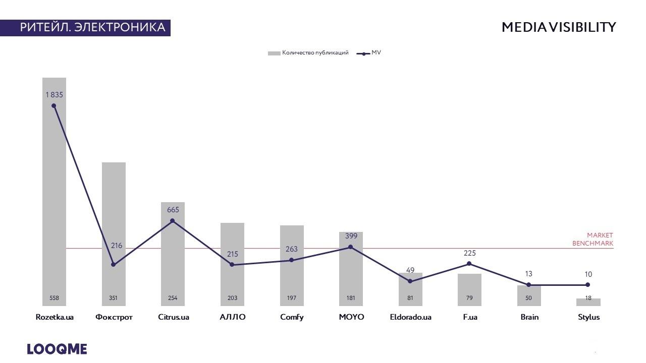 Индекс заметности в СМИ (MV)