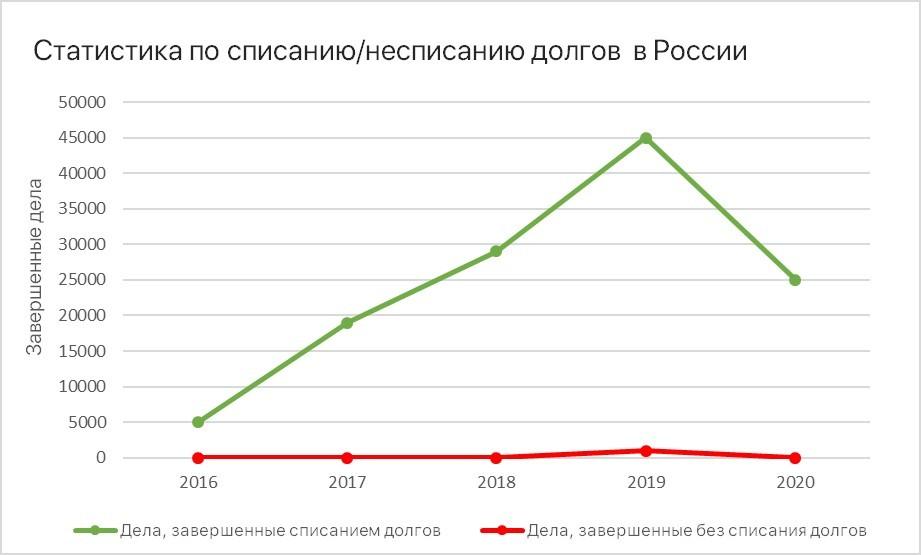 Банкротство для ИП статистика