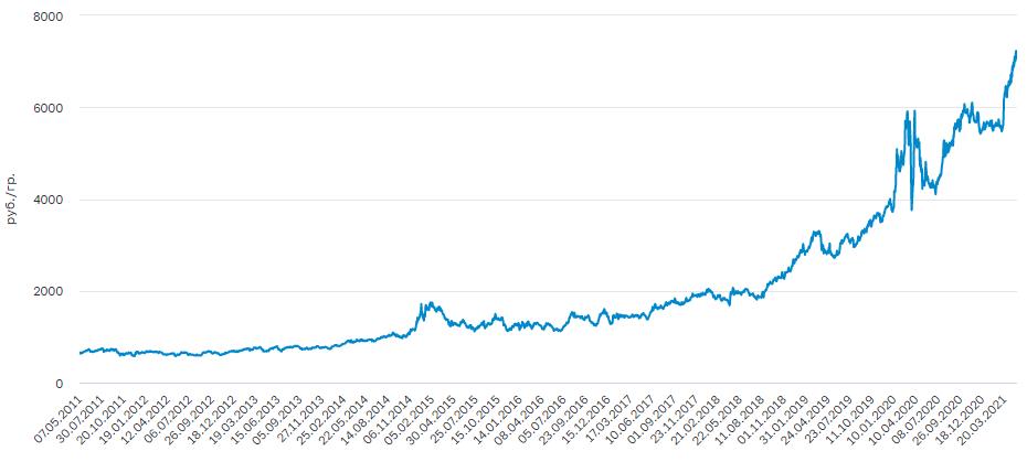 График цены на платину за 10 лет