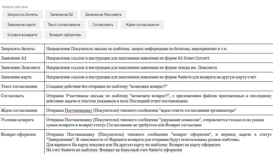 Письмо о возврате билетов в театр купить билет на спектакль в севастополе