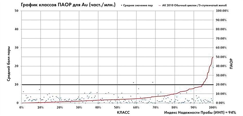 РИСУНОК 3 График поля программы бурения 2010 года дублирует график полуабсолютной относительной разницы Au для обычной гидроциклонной и трехступенчатой делительной системы. Набор данных состоит из 216 пар полевых дублирующих проб