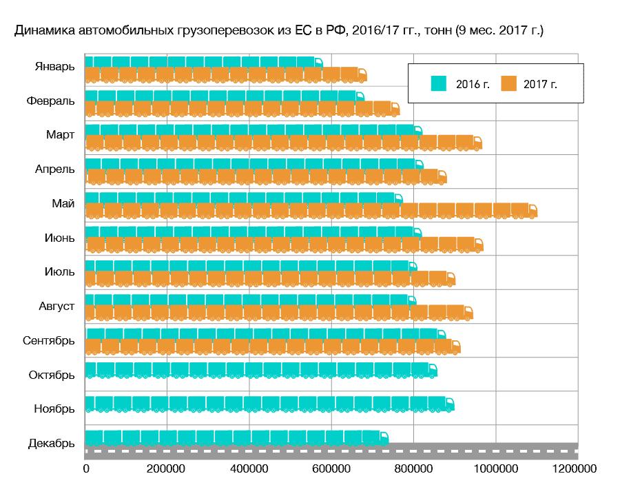 Источник: аналитическое бюро Eurostatica.