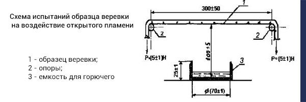 Схема испытаний образца веревки на воздействие открытого пламени