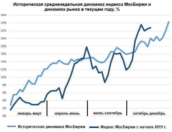 Историческая средненедельная динамика индекса МосБиржы