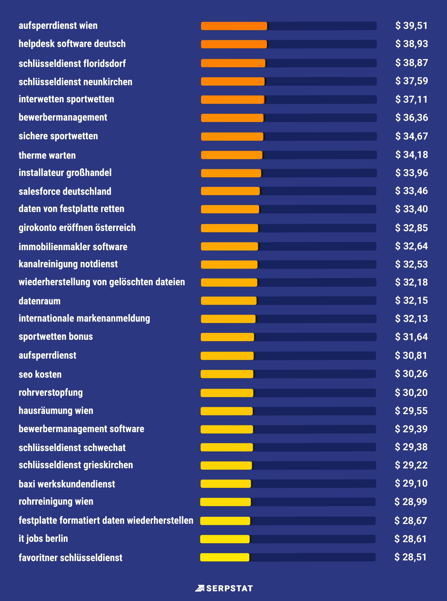 Serpstat-Studie: Die teuersten Keywords in Deutschland und Österreich bei Google 16261788292894