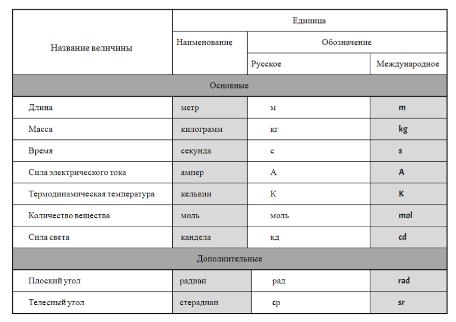 Таблица величин