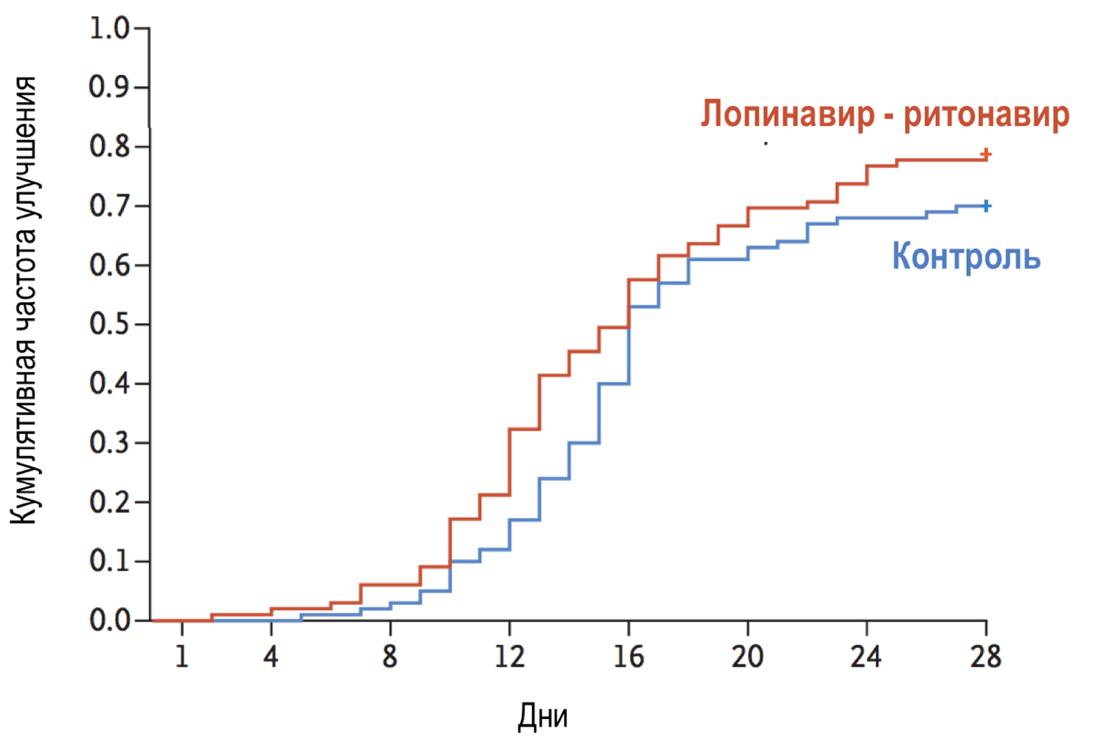 Рандомизированное клиническое исследование лопинавира - ритонавира по сравнению со стандартным лечением госпитализированных взрослых пациентов с тяжелой формой COVID-19