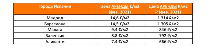 цена аренды в городах Испании, февраль 2021, по данным idealista