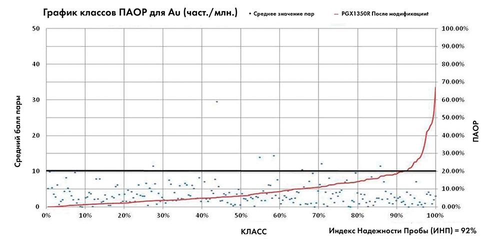 РИСУНОК 7 График полуабсолютной относительной разницы из программы бурения дублирующих проб Au на 2011 и 2012 год для системы PGX1350R (после модификаций). Данный набор данных состоит из 219 пар точек полевых дублирующих проб.