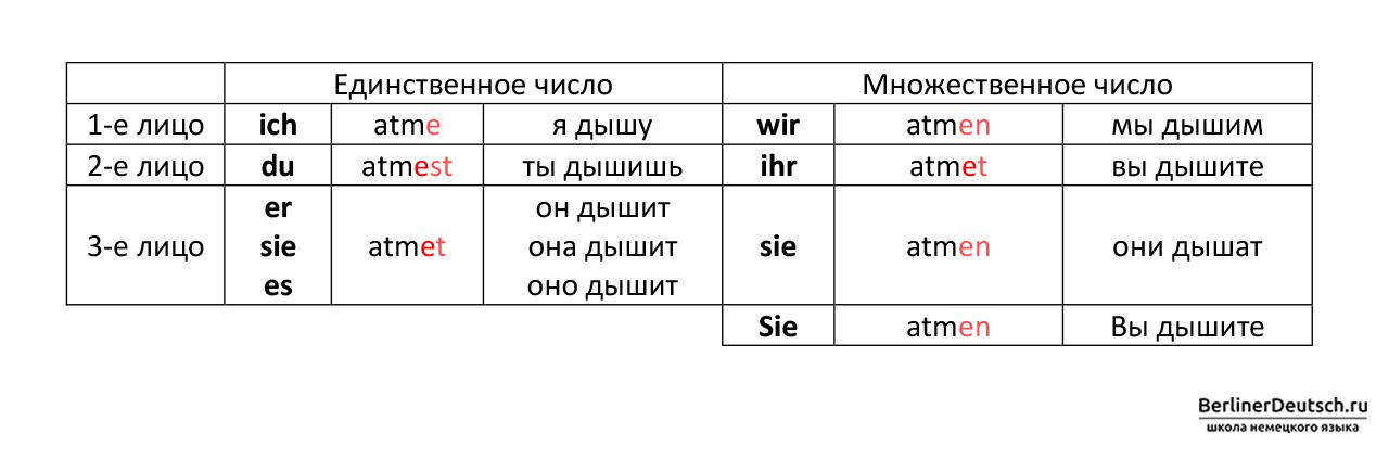 Пример спряжения глагола atmen