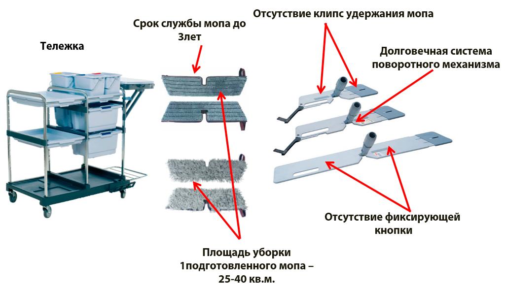 Система попереднього замочування мопів Vileda Swep Pro