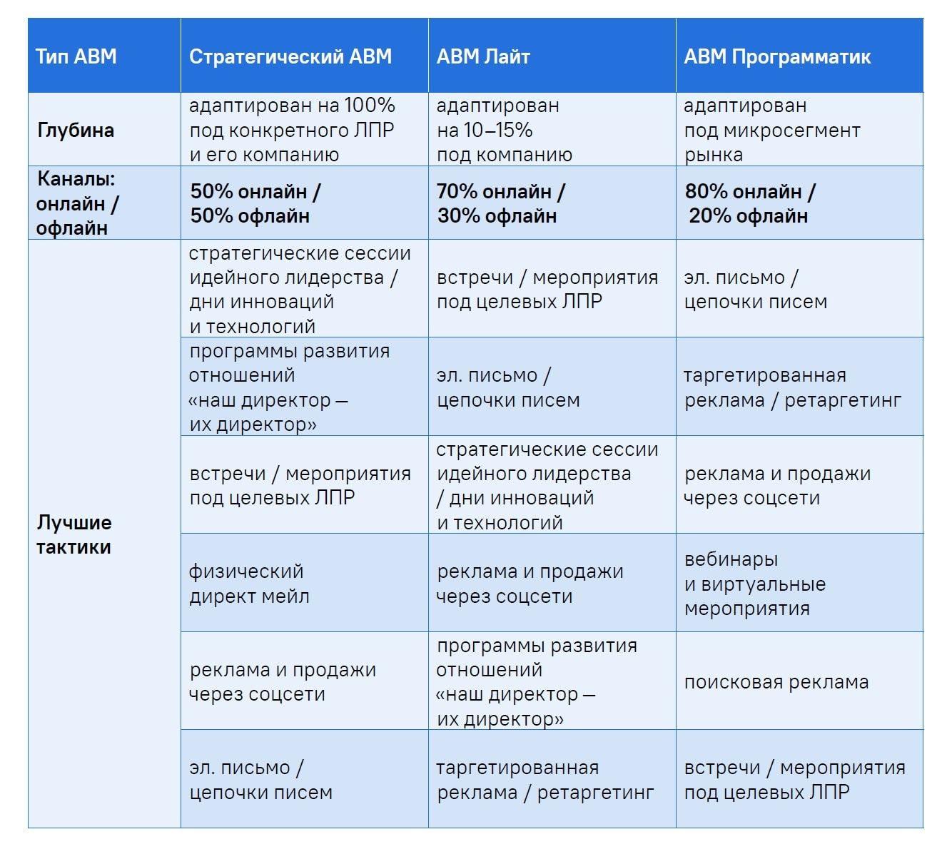 Лучшие тактики для каждого типа ABM-программ