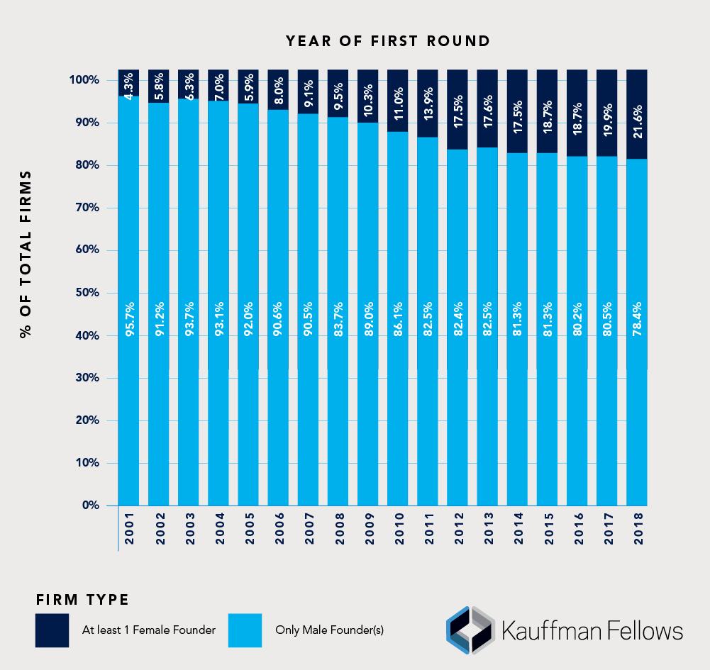 Gender ratio of startup founders, KFRC
