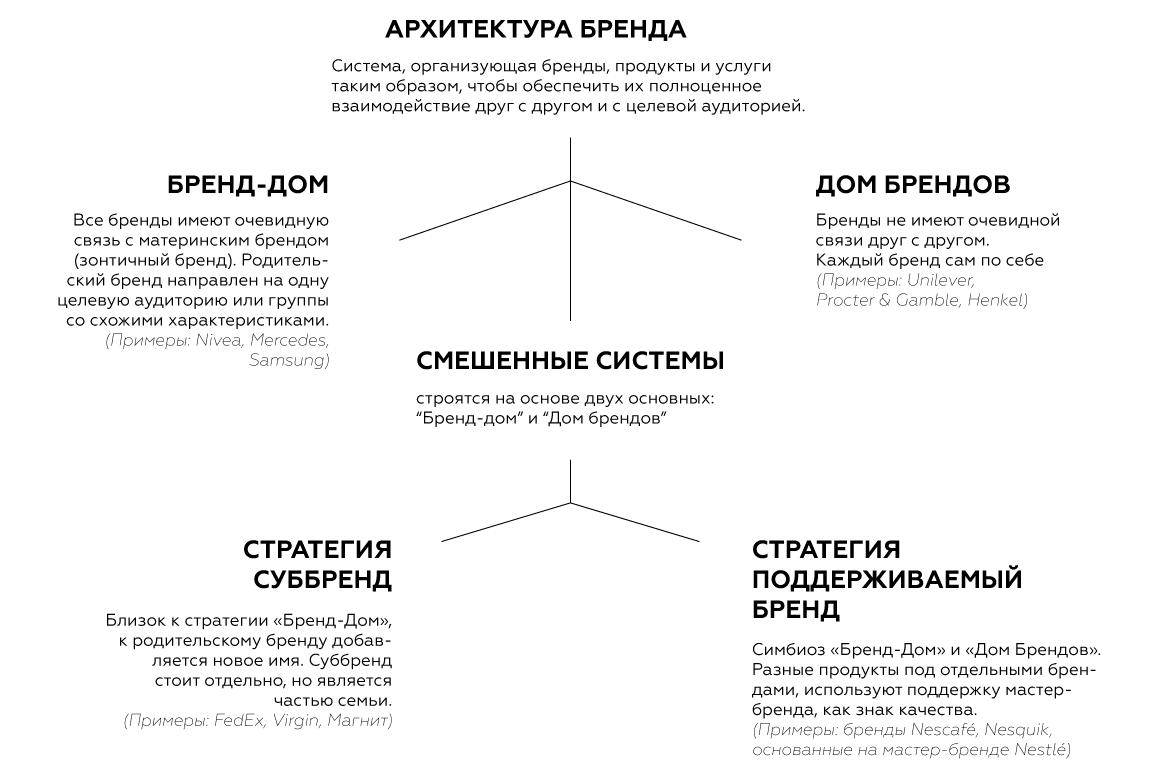 Метод Марка Шеррингтона 5W