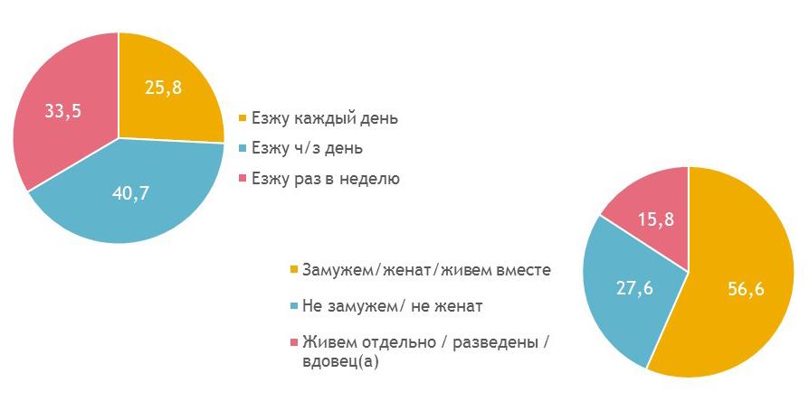 Пассажиропоток Минского метрополитена
