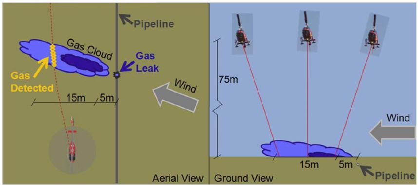 Natural Gas Leak Detection Diagram