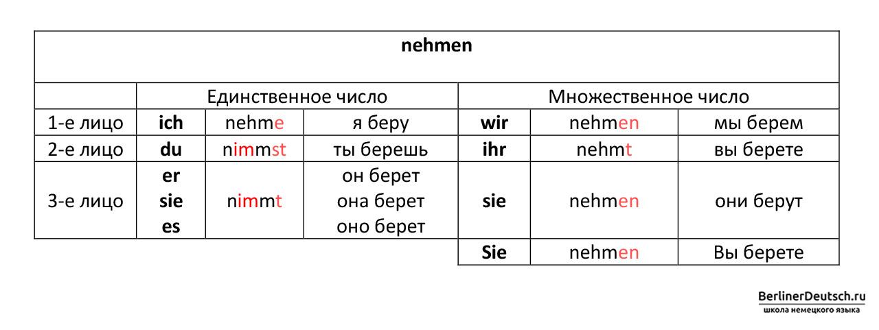 Таблица спряжения сильного глагола nehmen